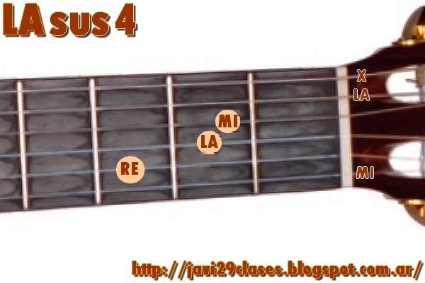 Sus4 chords on guitar  Guitar chords  chord charts