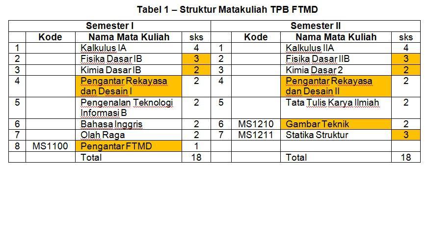 Kurikulum TPB FTMD ITB 2013