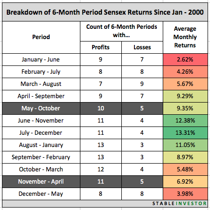 6 Month Returns Sensex 2000