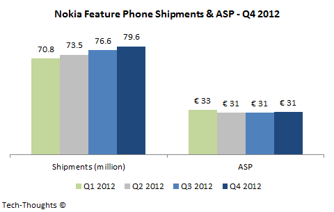 Nokia Feature Phone Shipments & ASP - Q4 2012