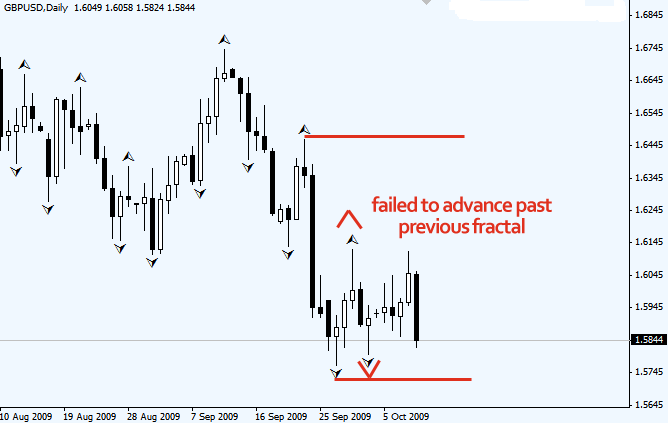 Fractals in forex trading