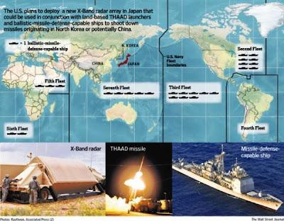 Pertahanan rudal AS di Asia