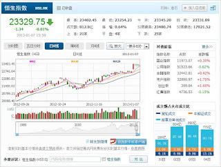 中国株コバンザメ投資 香港ハンセン指数20130107