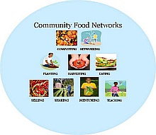 Community Food Networks