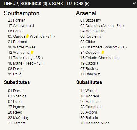 match report  Southampton 2 – 0 Arsenal