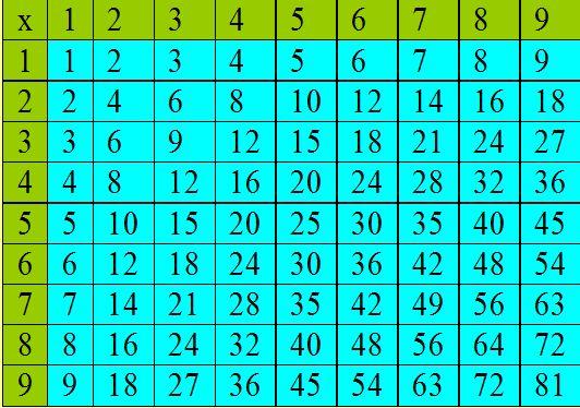 Factors In Multiplication Worksheets Further Worksheet Completion ...