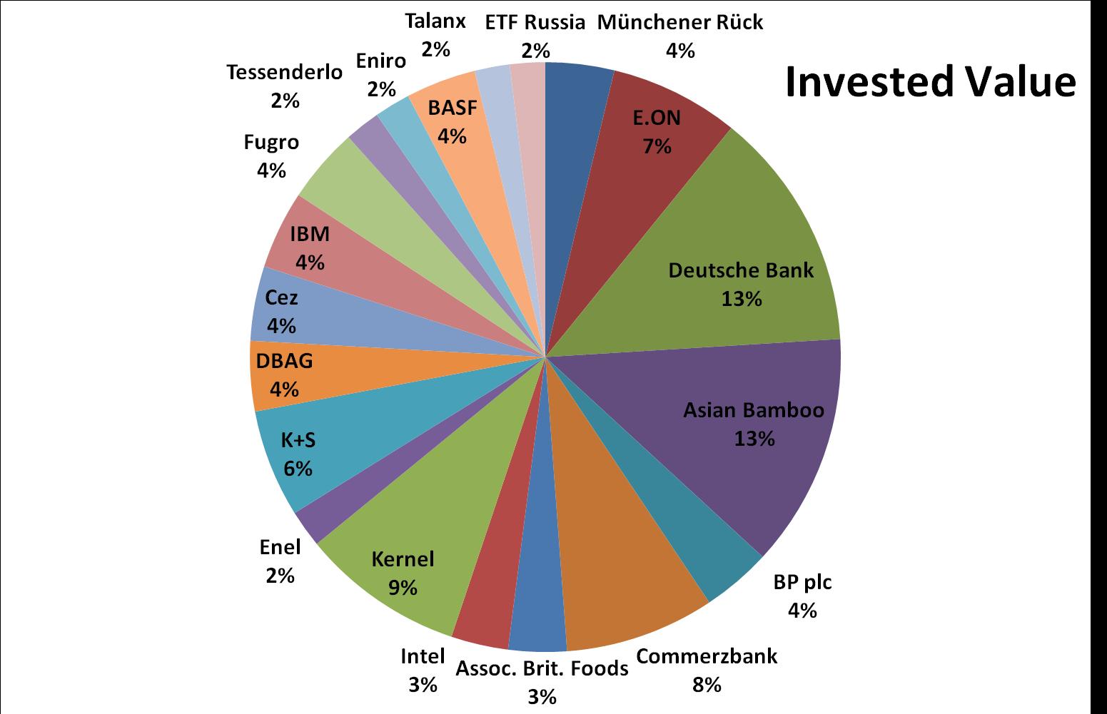 December, 2014, invested value