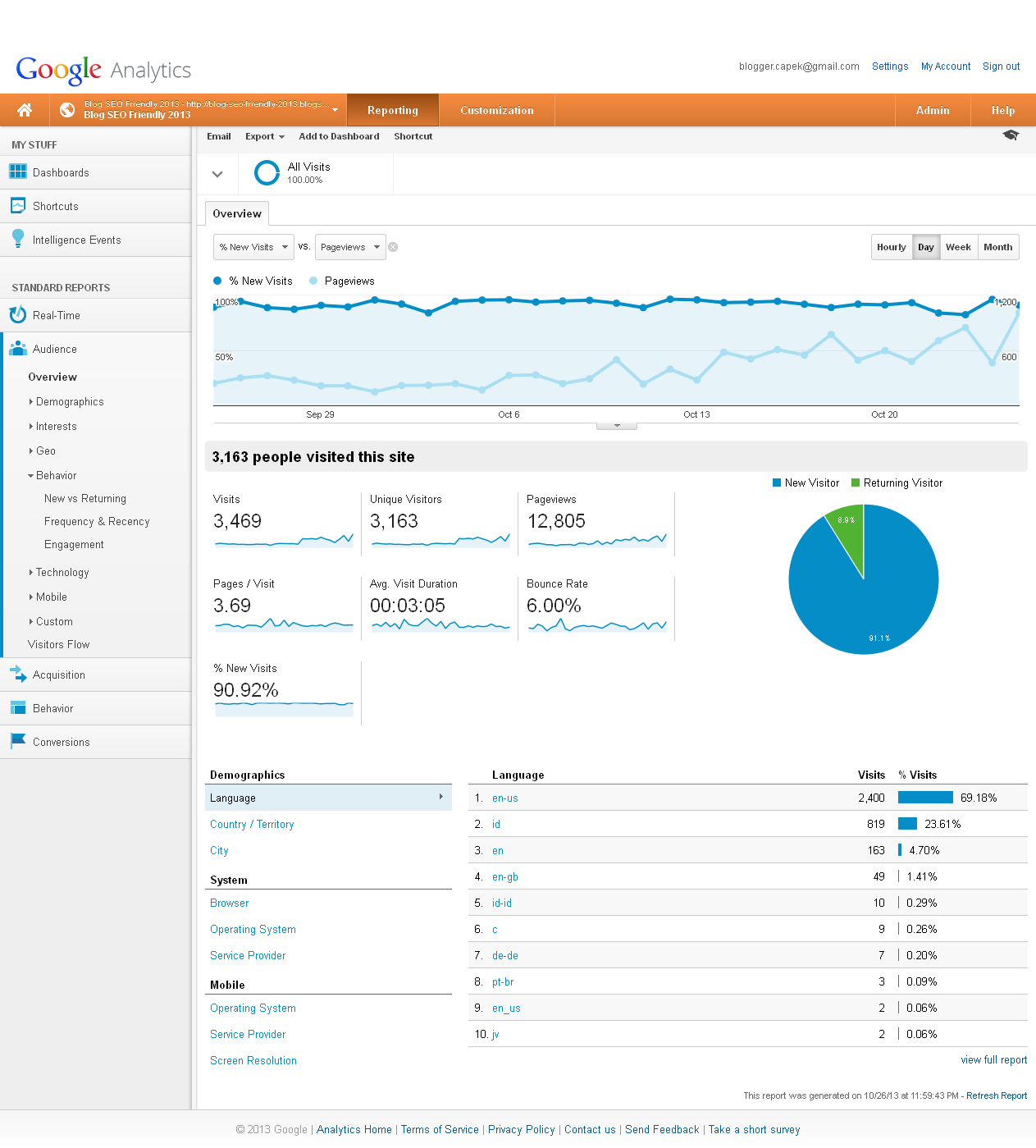 pageview analytics blog