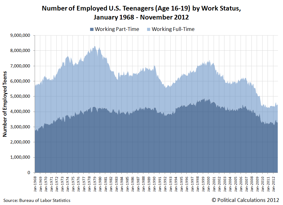 Number of Employed U.S. Teenagers (Age 16-19) by Work Status, January 1968 - November 2012
