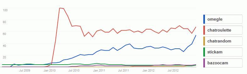 Ecco il grafico che mostra come le chat casuali sul web tendono a mantenere gli utenti e non a perderli come si pensava all'inizio.