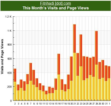 statistik blog fitrihadi