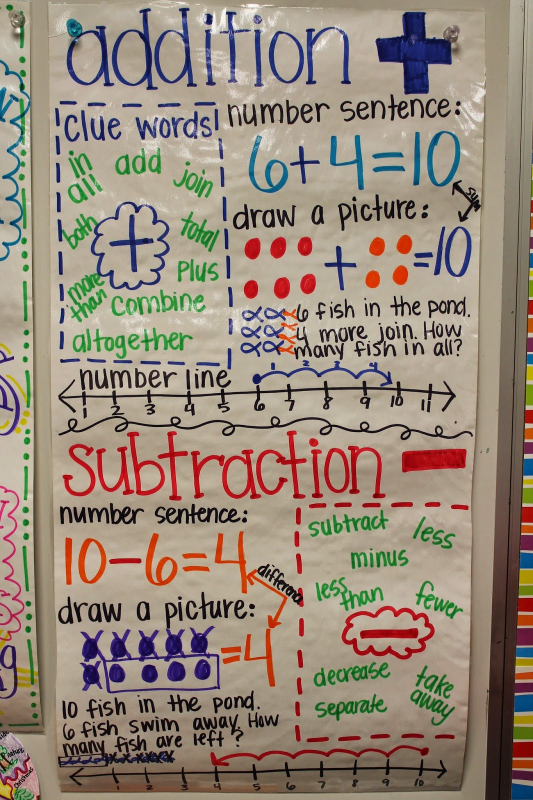 We started off the unit with addition and subtraction and part, part ...