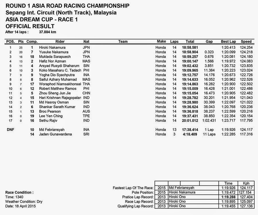 Hasil Race 1 ASIA DREAM CUP ARRC Sepang Malaysia 2015