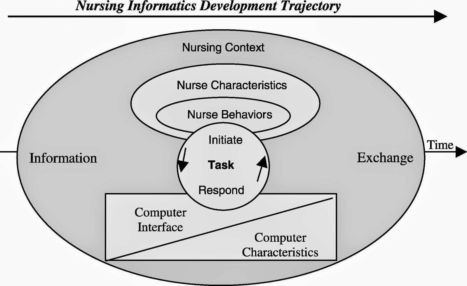 nursing research and informatics