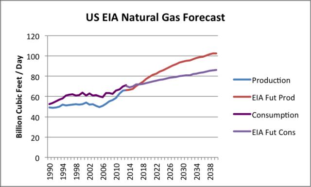 1+us natural gas forecast Tverberg: LAssurdità dellExport di Gas Naturale USA