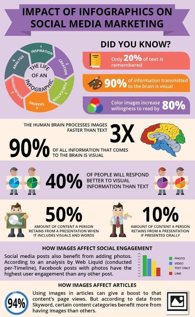 Impact of infographic on #socialmedia marketing