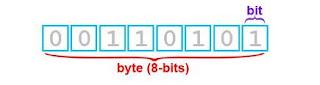 byte- 8 bits