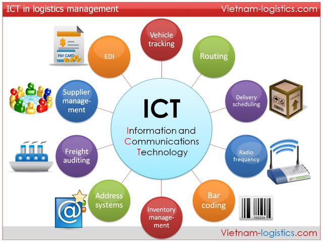 role of ict in a business The impact of using ict for business it shows us that how important the role and impact of ict in business in some large organizations.