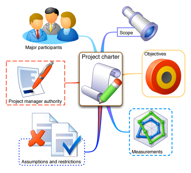 A Project Charter Is A Written Document And Works As An Agreement