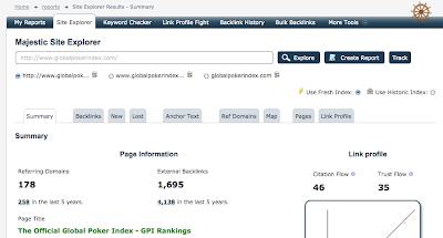 stats de majesticseo sur le GPI : globalpokerindex