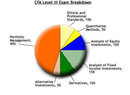 cfa exam level 3 essay questions Exam structure and timing the level iii exam consists of item set and  constructed response (essay) questions: morning session: constructed response  (essay).