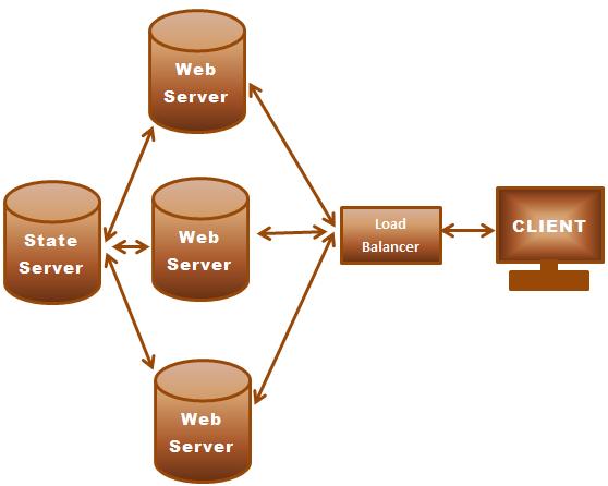 asp.net state server