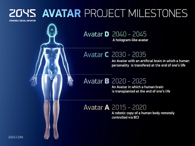 2045 Project Avatar