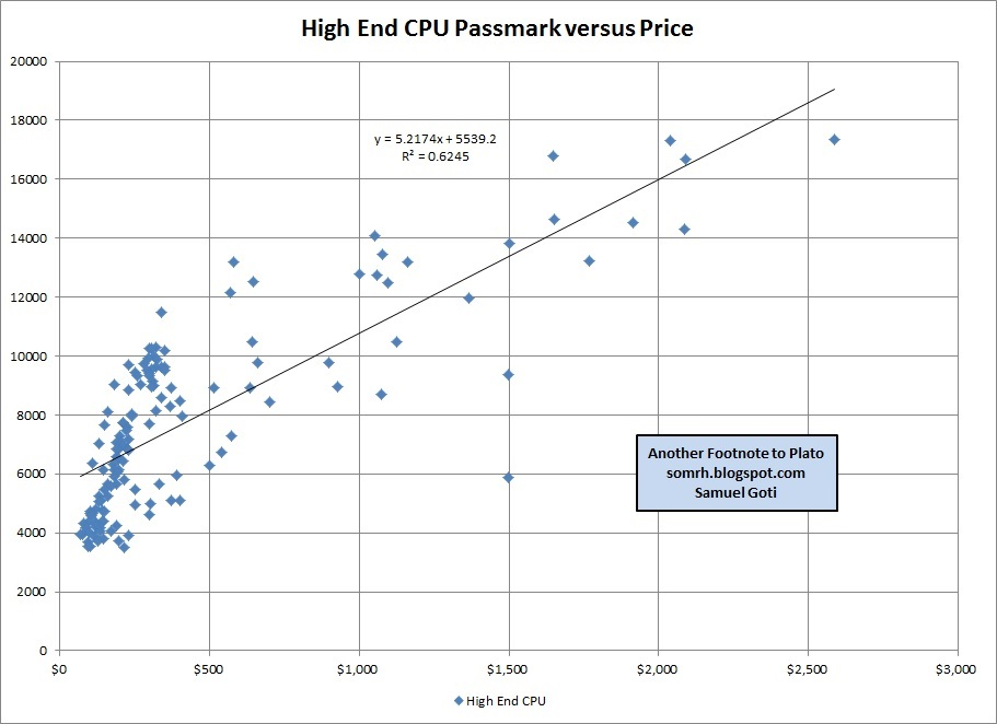 High End CPU Passmark Benchmark versus Price