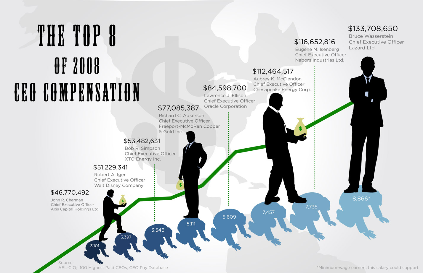 ceo pay Last month a union-backed group claimed that the gap between ceo pay and average worker pay surged to 312-to-1 last year but official government data show the gap is a fraction of that.