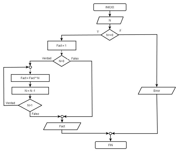 u00bfalgoritmo y diagrama de flujo que calcule e imprima el