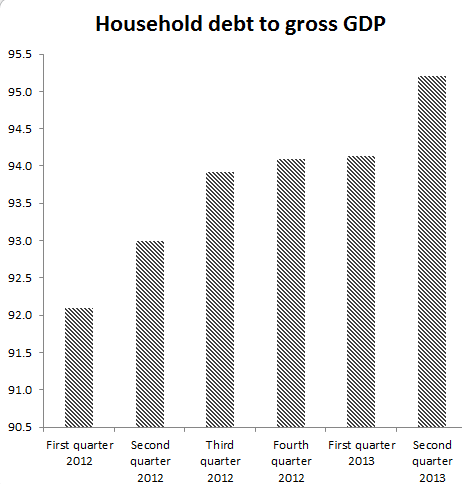 Household+Debt+to+GDP.PNG