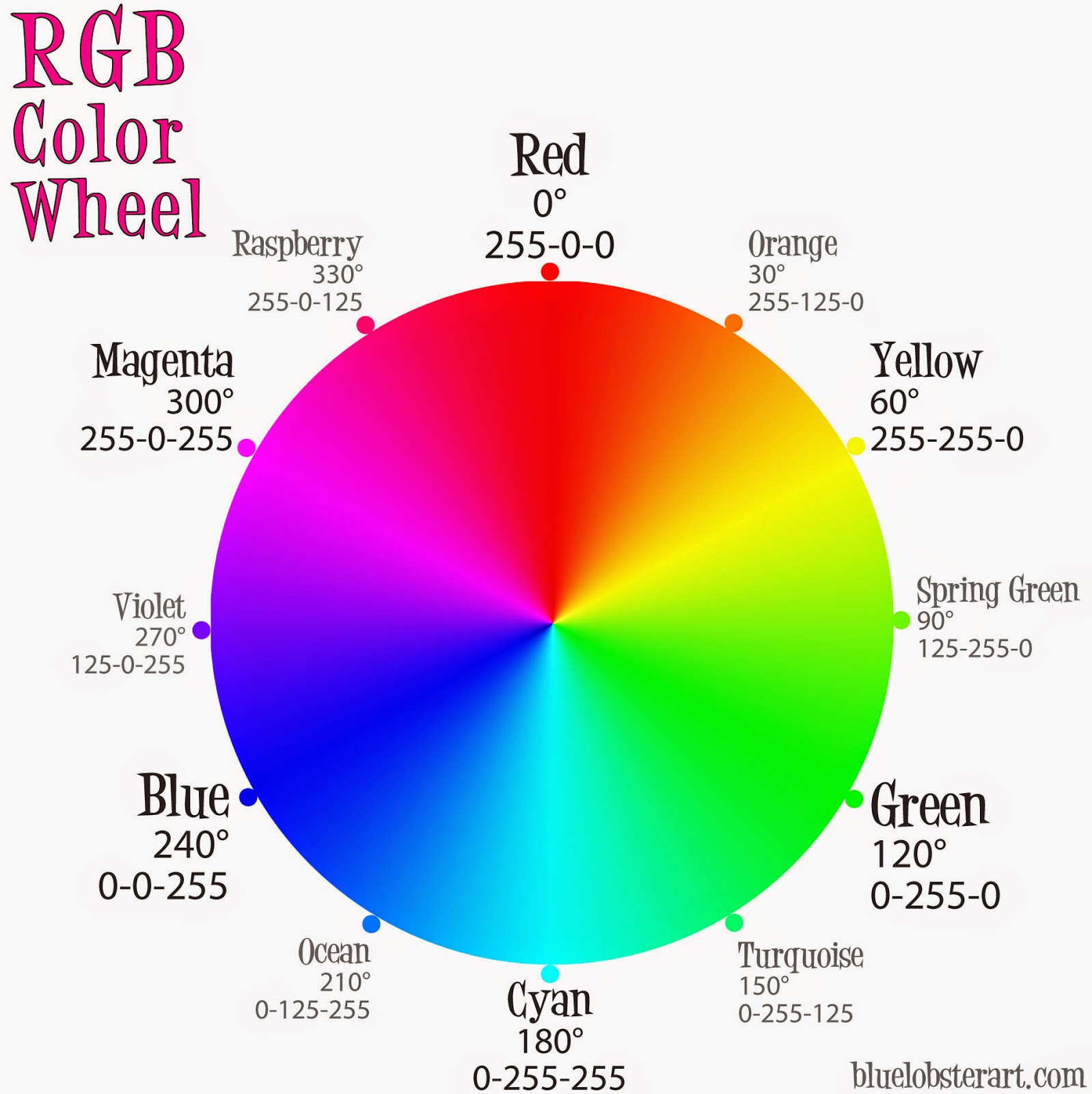 The Secondary Colors Are YELLOW Mixing Red And Green CYAN Blue MAGENTA