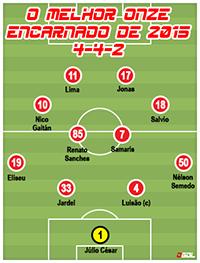 O melhor onze do Benfica em 2015