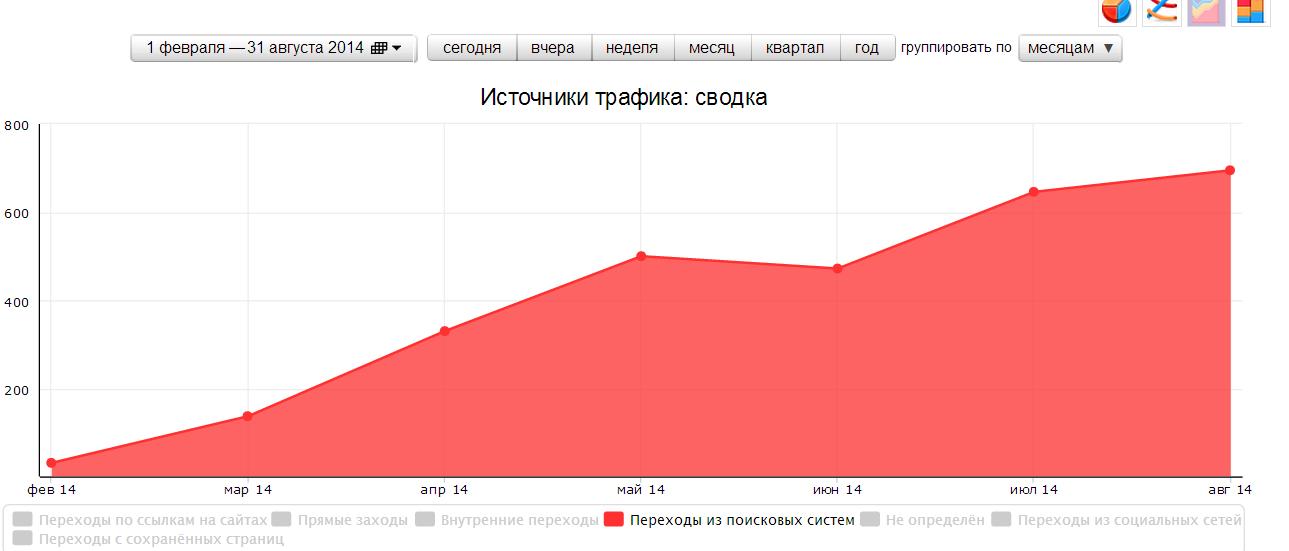 Источники трафика. График
