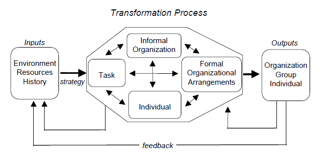 "the weakness of weisbord s organizational diagnostic model Weisbord's model also fails to provide the actions needed to close gaps, degree of change and inefficiencies of organization structure harrison and shirom (1999) says that weisbord's model, on identification of gaps, ""for each of these elements, consultants has to diagnosis the gaps and degree of changes."