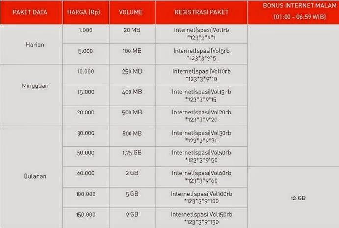 Paket Internet Smartfren Volume Based