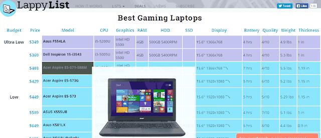 Sito LappyList lista migliori portatili