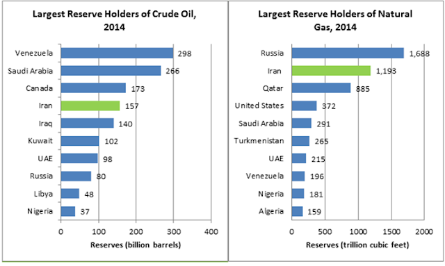 Chart Attribute: Iran's Crude Oil and Natural Gas Reserves, EIA.gov
