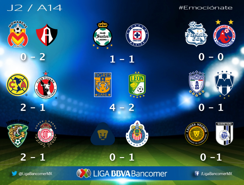 Resultados Jornada 2 Liga MX
