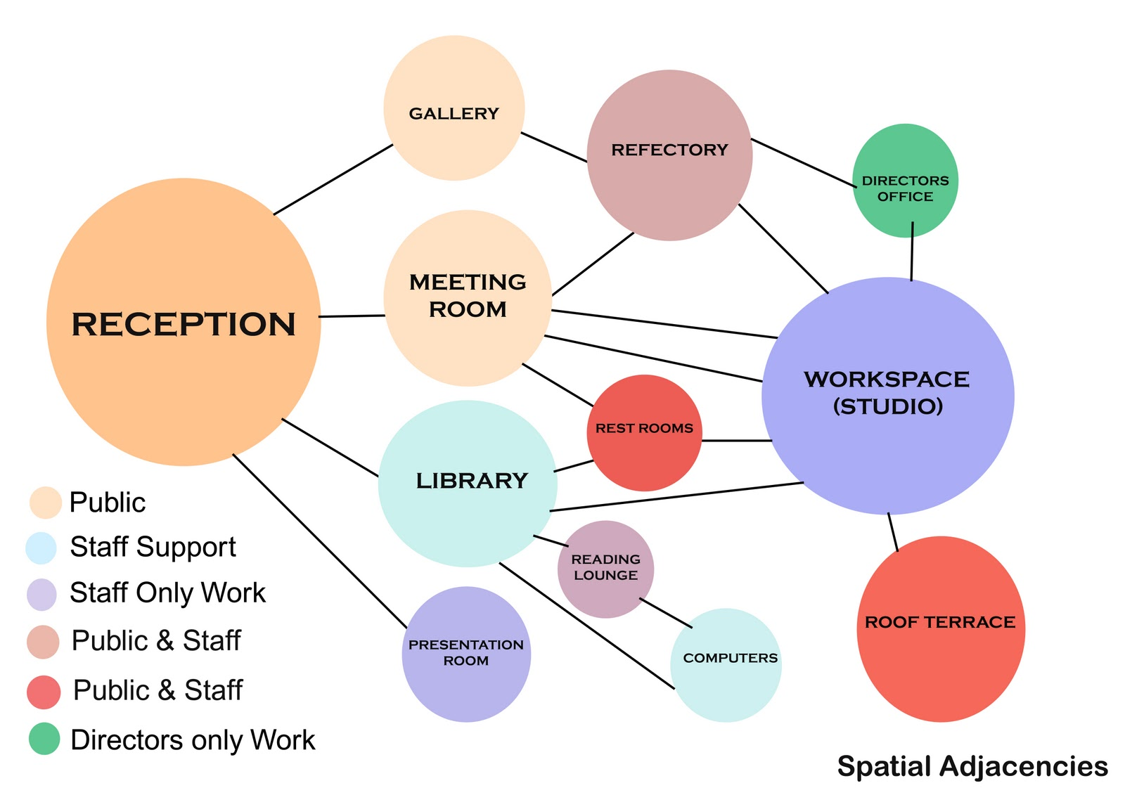Bubble Diagram Design Wiring Database Library Creator 2 Space Diagrams Office