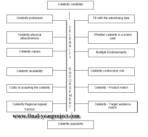 endorsement page thesis College paper master thesis celebrity endorsement distributed operating systems research paper how to write a successful dissertation.