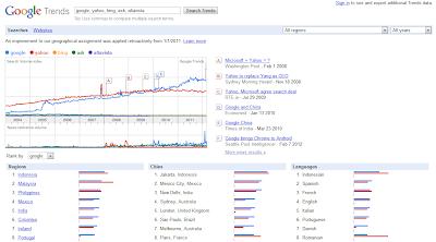 Google Trends insights