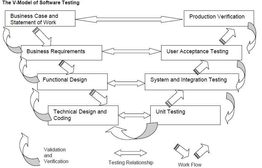 V model software qa group application testing begins with unit testing and in the section titled types of tests we will discuss each of these test phases in more detail ccuart Choice Image