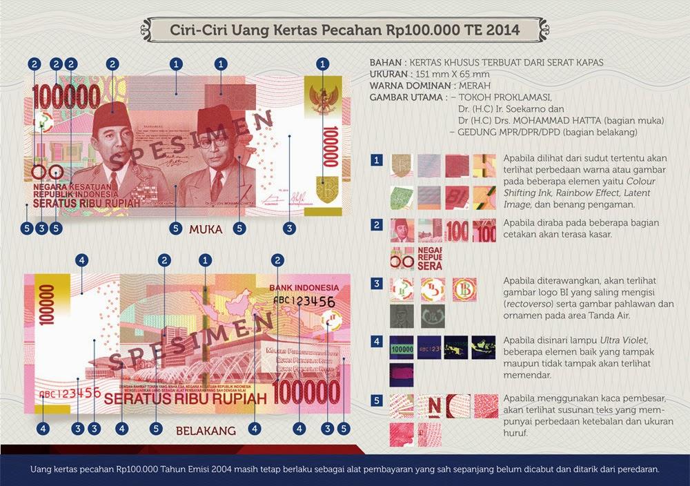 ciri ciri gambar uang rupiah baru