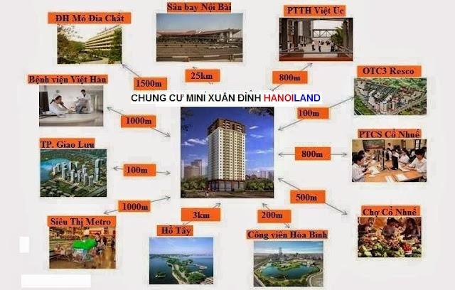 Liên kết vùng quanh khu vực chung cư mini Xuân Đỉnh giá rẻ của HANOILAND