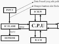 Struktur Dasar System Penyimpanan Data Ponsel