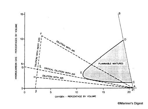 Mariner U0026 39 S Digest  Flammability Diagram