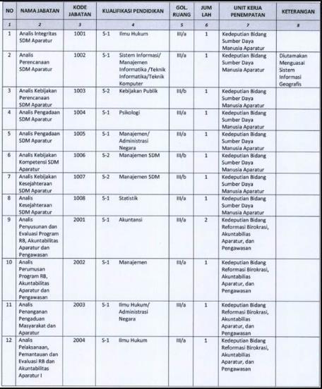 Formasi CPNS 2013 Kementerian Pendayagunaan Aparatur Negara Dan Birokrasi (Kemenpan RB)