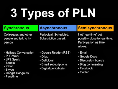 Types of Personal Learning Networks