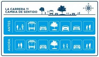 Cambio de sentido de la carrera 11 en Bogotá